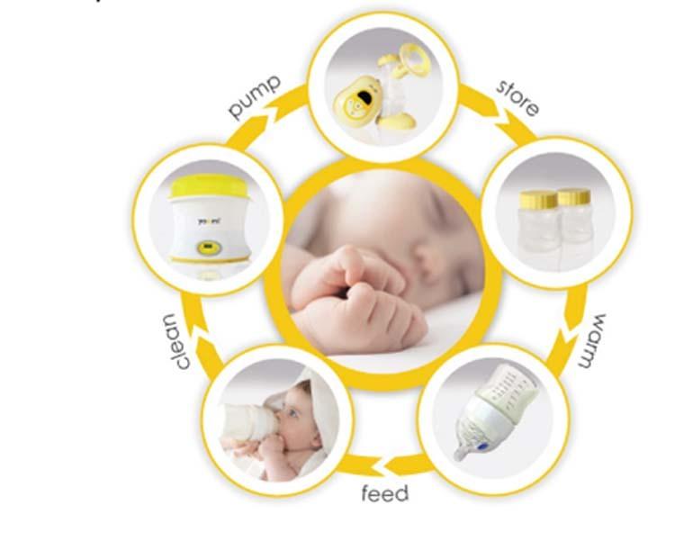 hệ sinh thái bình sữa yoomi