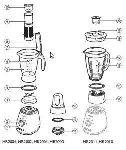 Hướng dẫn cách sử dụng máy xay sinh tố Philips