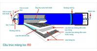 Hướng dẫn cách thay mới màng lọc RO trên máy lọc nước?