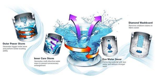 Hướng dẫn sử dụng các tính năng cơ bản trên máy giặt Samsung