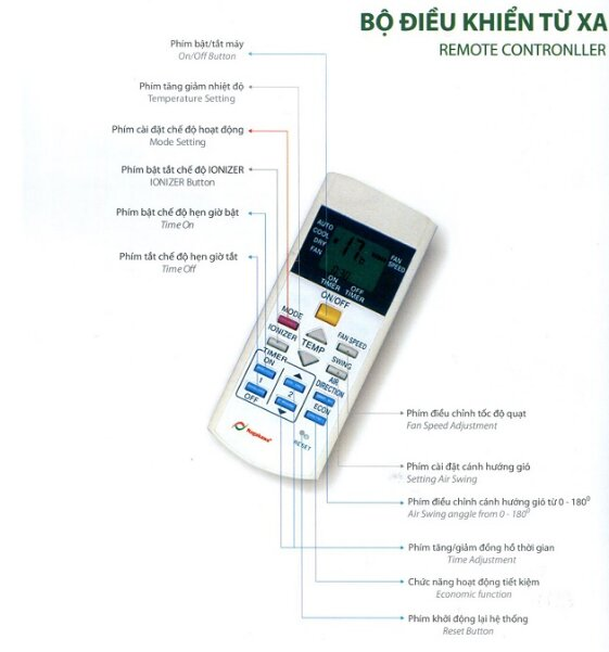 Hướng dẫn sử dụng remote điều khiển điều hòa Nagakawa