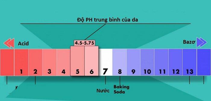Nên chọn các sữa tắm cho bà bầu có độ pH vừa phải