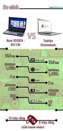 [Infographic] So sánh Asus X550CA và Toshiba Chromebook
