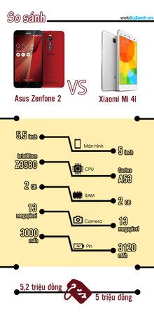 [Infographic] So sánh Asus Zenfone 2 và Xiaomi Mi 4i