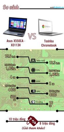 [Infographic] So sánh Asus X550CA và Toshiba Chromebook