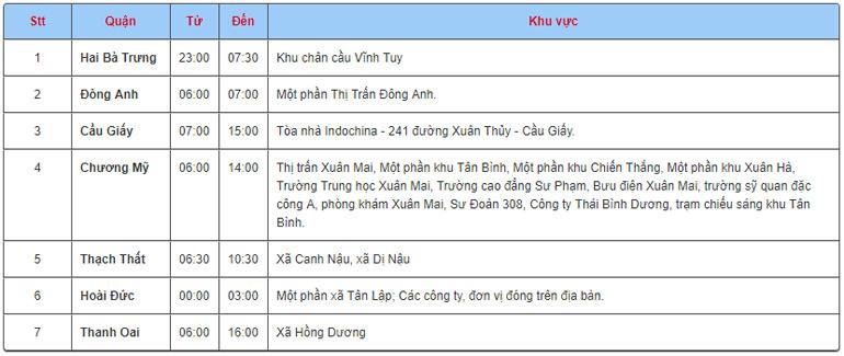 Lịch cắt điện ngày 20/12/2017 trên địa bàn toàn thành phố Hà Nội