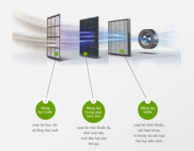Cách bảo quản màng lọc HEPA của máy lọc không khí