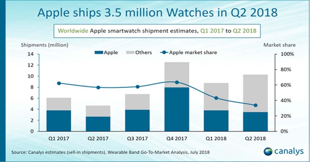 Khác iPhone X, Apple Watch ngày càng thiếu sức hút đối với người dùng