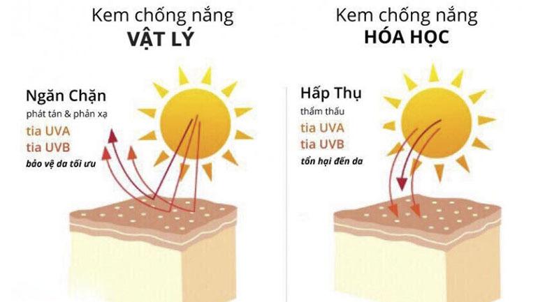 Kem chống nắng vật lý là gì ? So sánh kem chống nắng vật lý và hoá học loại nào tốt cho da hơn