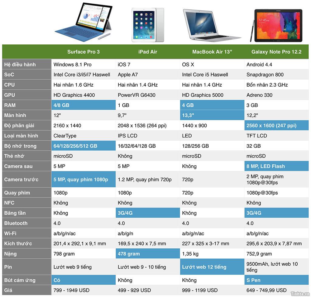 So sánh cấu hình Macbook Air với các laptop khác