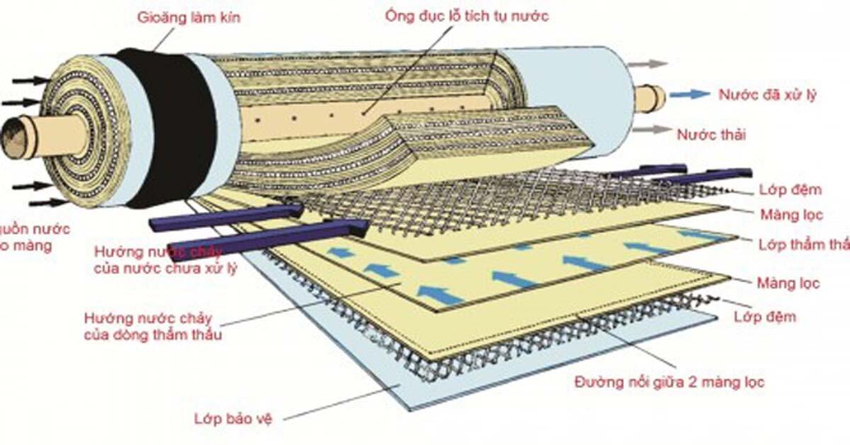 Màng lọc RO là gì? Và nguyên nhân máy lọc nước RO sạch hơ