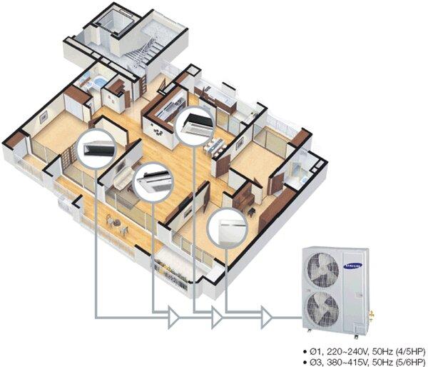 Máy điều hòa multi là gì? Tìm hiểu về hệ thống máy lạnh multi