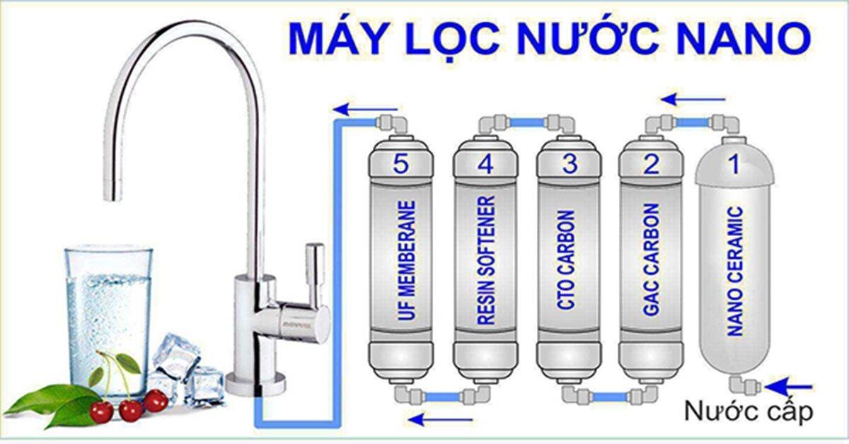Máy lọc nước uống trực tiếp không dùng điện có phù hợp với gia đình bạn ?