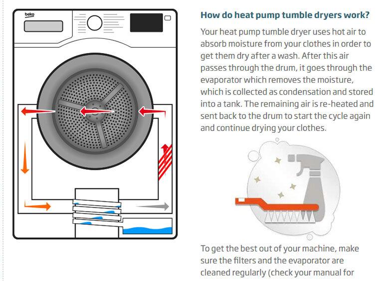 nguyên lý hoạt động của máy sấy quần áo bơm nhiệt