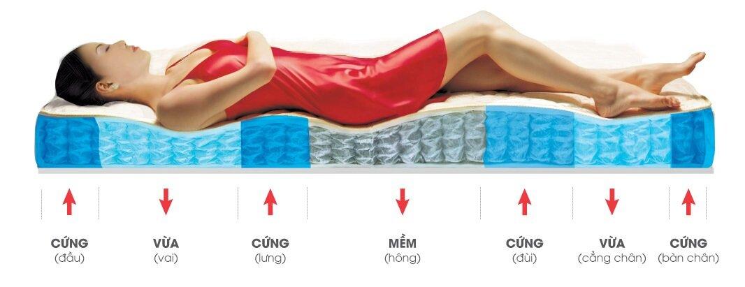 Nệm cao su non thường tốt cho cột sống của người dùng hơn