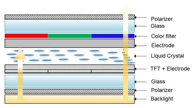 Màn hình TFT-LCD là gì