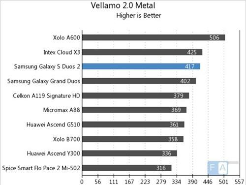 Vellamo 2.0 Metal (kiểm tra CPU, điểm cao hơn là tốt hơn)