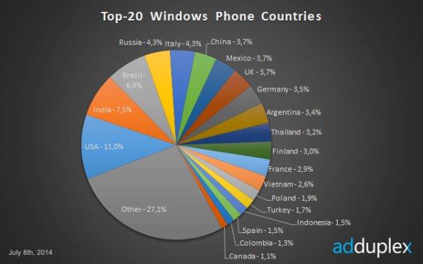 Người Việt nằm trong top sử dụng HĐH Windows Phone nhiều nhất thế giới