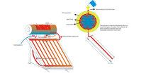 Nguyên lý hoạt động của bình nước nóng năng lượng mặt trời