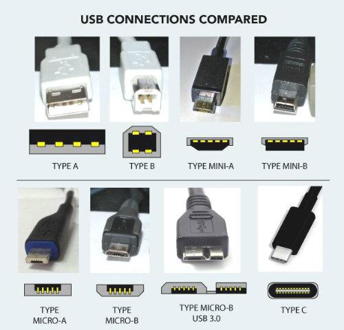 Những điều bạn cần biết về chuẩn USB Type-C mới nhất