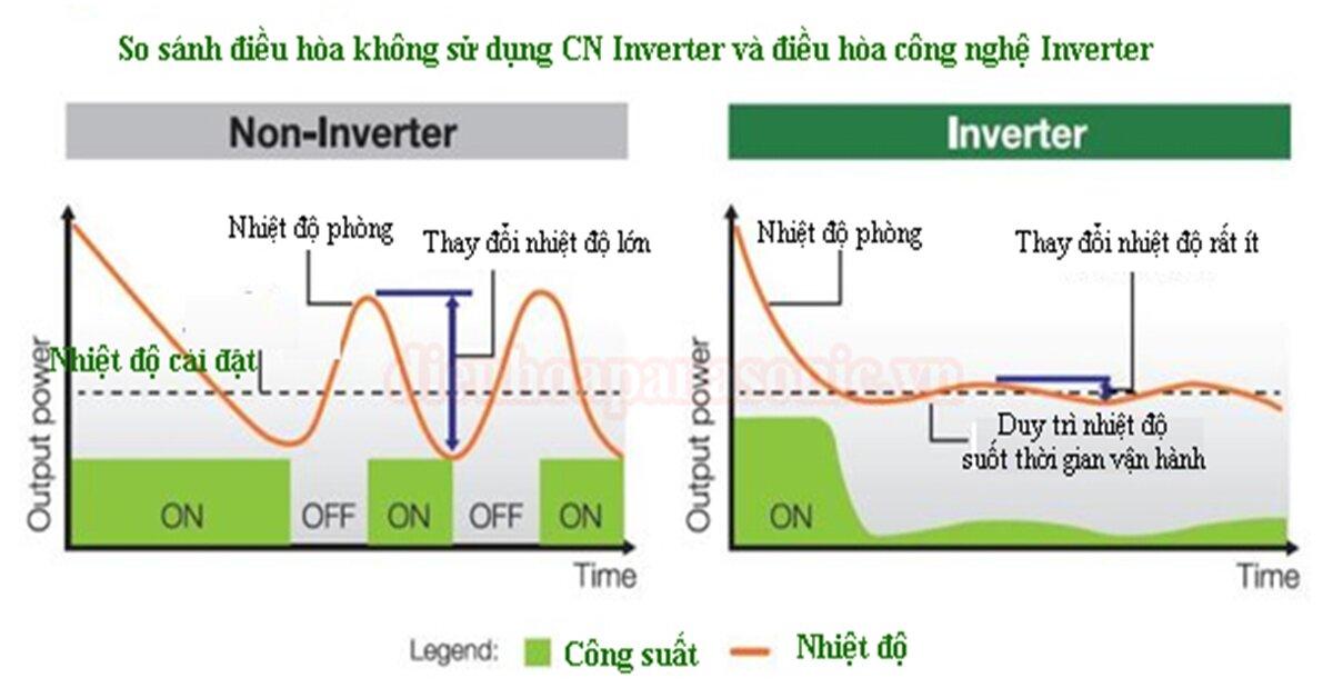 Những lí do nên chọn điều hòa thường thay vì điều hòa inverter