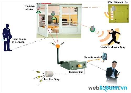 Những thiết bị báo động chống trộm cho gia đình phổ biến trên thị trường