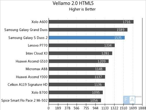 Vellamo 2.0 HTML5 (kiểm tra trình duyệt HTML5, điểm cao hơn là tốt hơn)