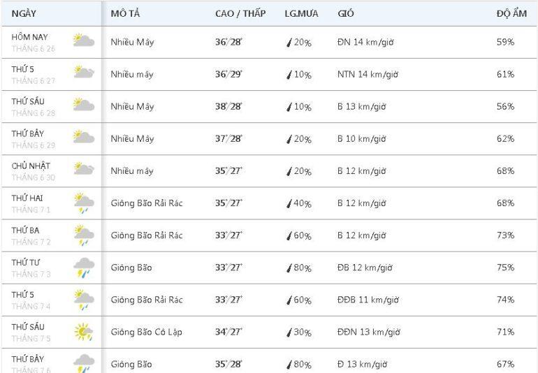 Thời tiết thay đổi thất thường : Hết nắng nóng lại mưa to