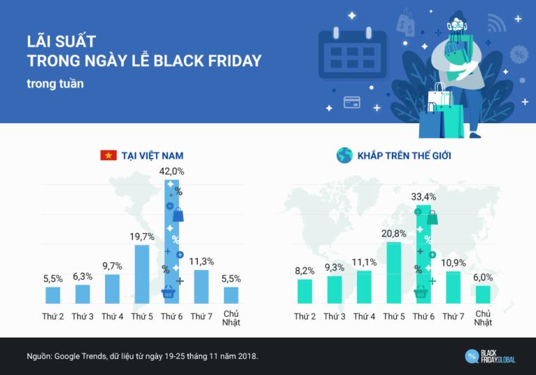 Lãi suất trong ngày Black Friday 2018 trong tuần
