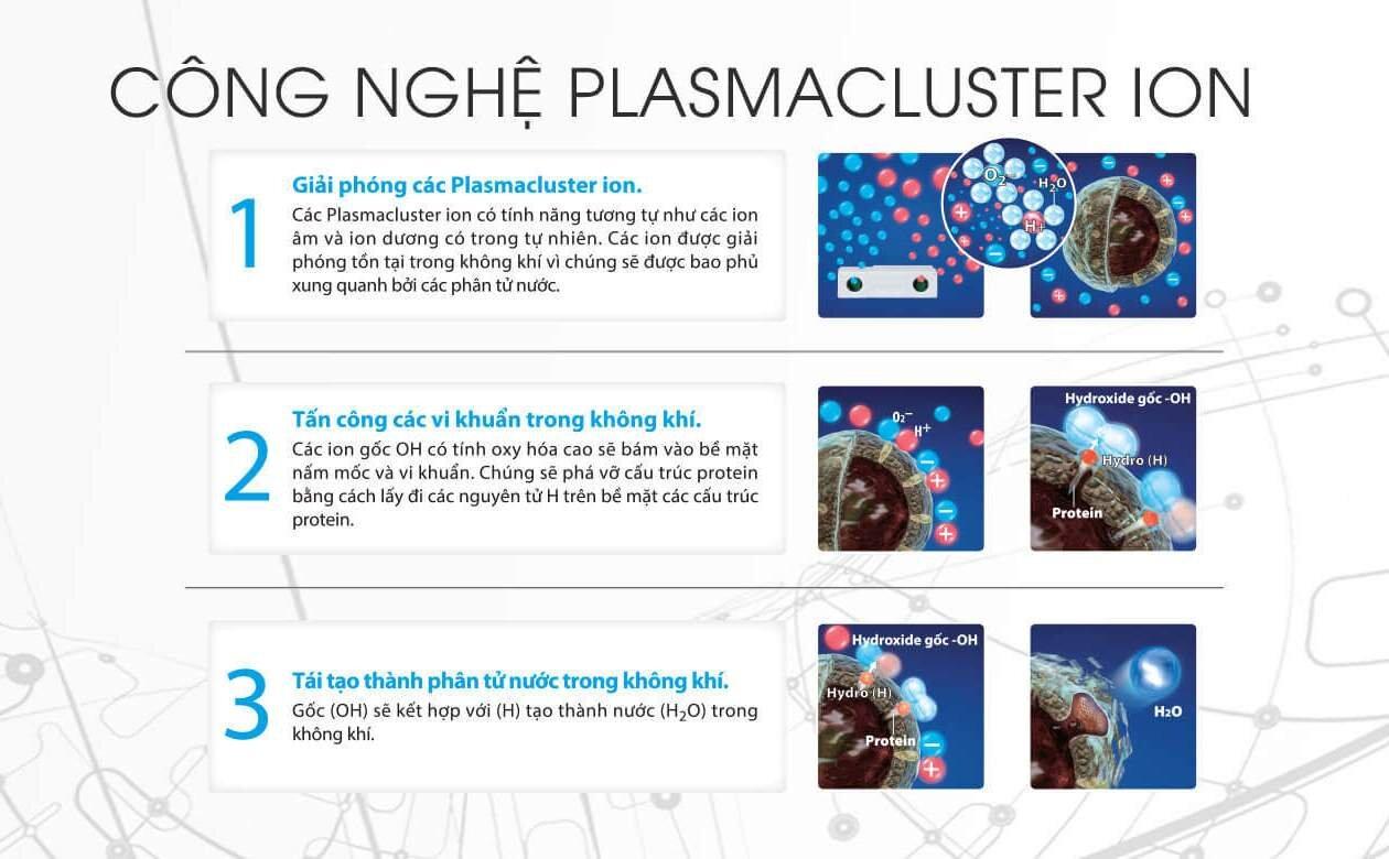 Công nghệ Plasmacluster Ion trên máy lọc không khí có tác dụng diệt khuẩn hiệu quả
