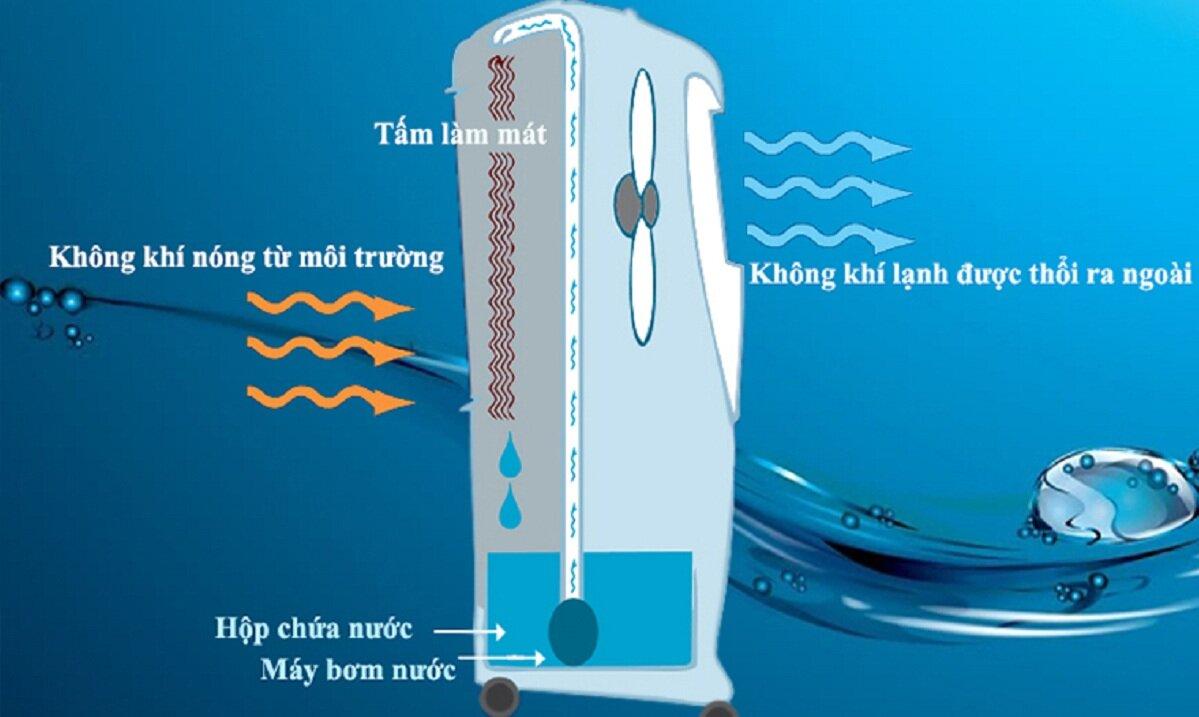 Quạt điều hòa bị chảy nước – nguyên nhân và cách khắc phục