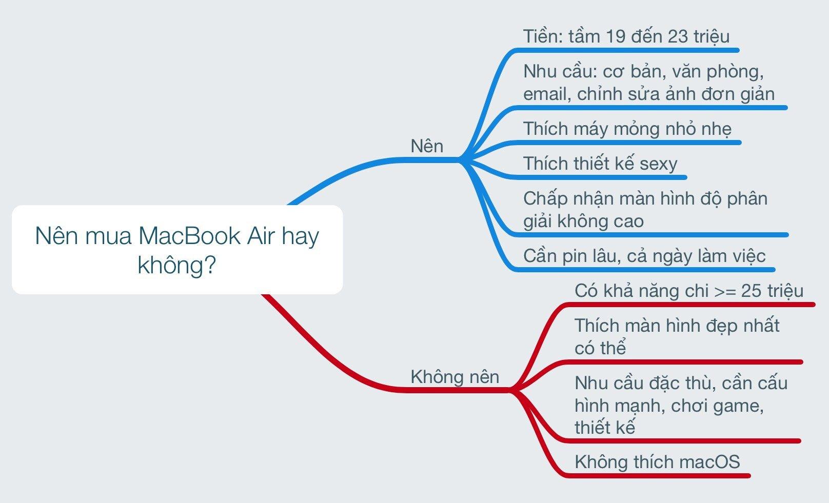 Có nên mua Macbook Air không