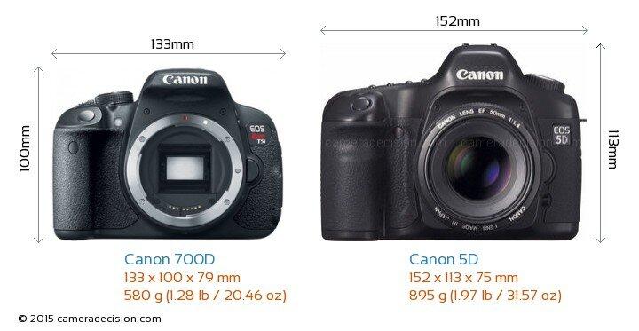 So sánh máy ảnh Canon EOS 700D và Canon EOS 5Ds
