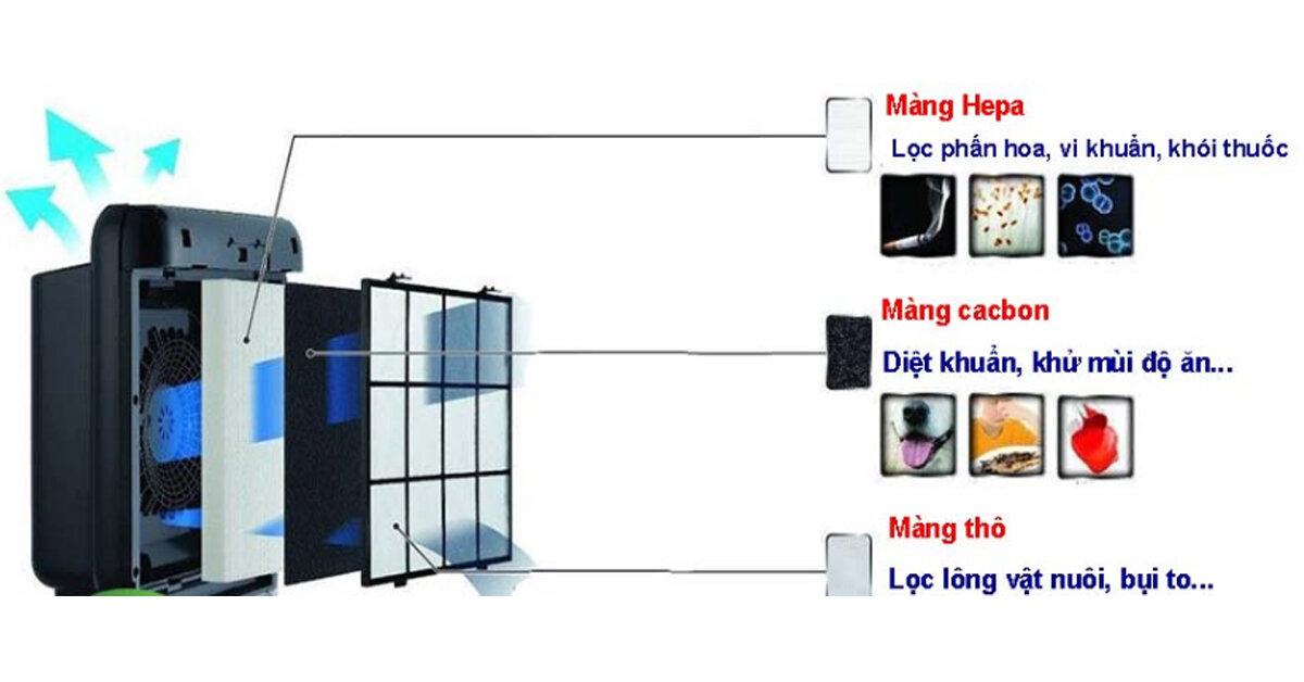So sánh ưu nhược điểm của các loại màng lọc trên máy lọc không khí thị trường hiện nay