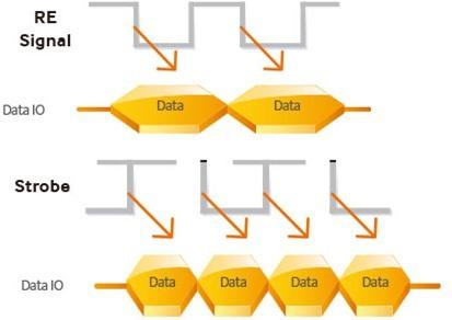 asynchronous NAND (trên) vs synchronous NAND (dưới)