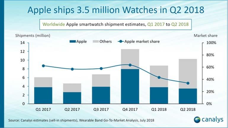 Biểu đồ doanh số Apple watch