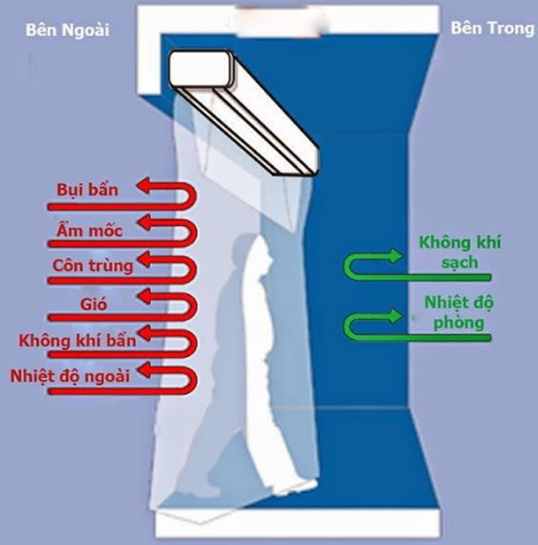 nguyên lý hoạt động của quạt cắt gió điều hòa