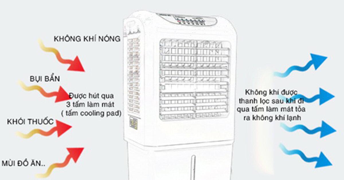 Tại sao quạt điều hòa hơi nước – máy làm mát không khí chạy yếu ?
