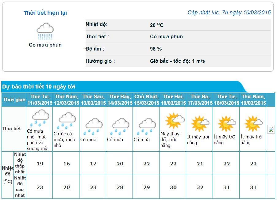 Thời tiết Hà Nội tiếp tục mưa, nồm cho đến tận cuối tuần