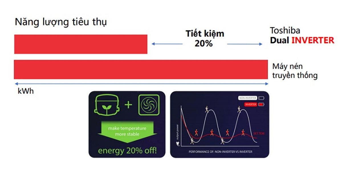 Tìm hiểu công nghệ tiết kiệm điện Dual Inverter trên tủ lạnh Toshiba là gì ?
