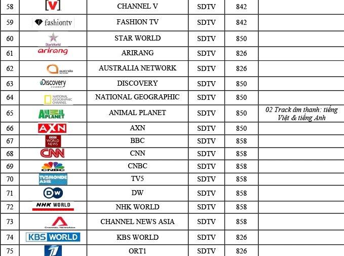 Tổng hợp các kênh truyền hình cáp SCTV