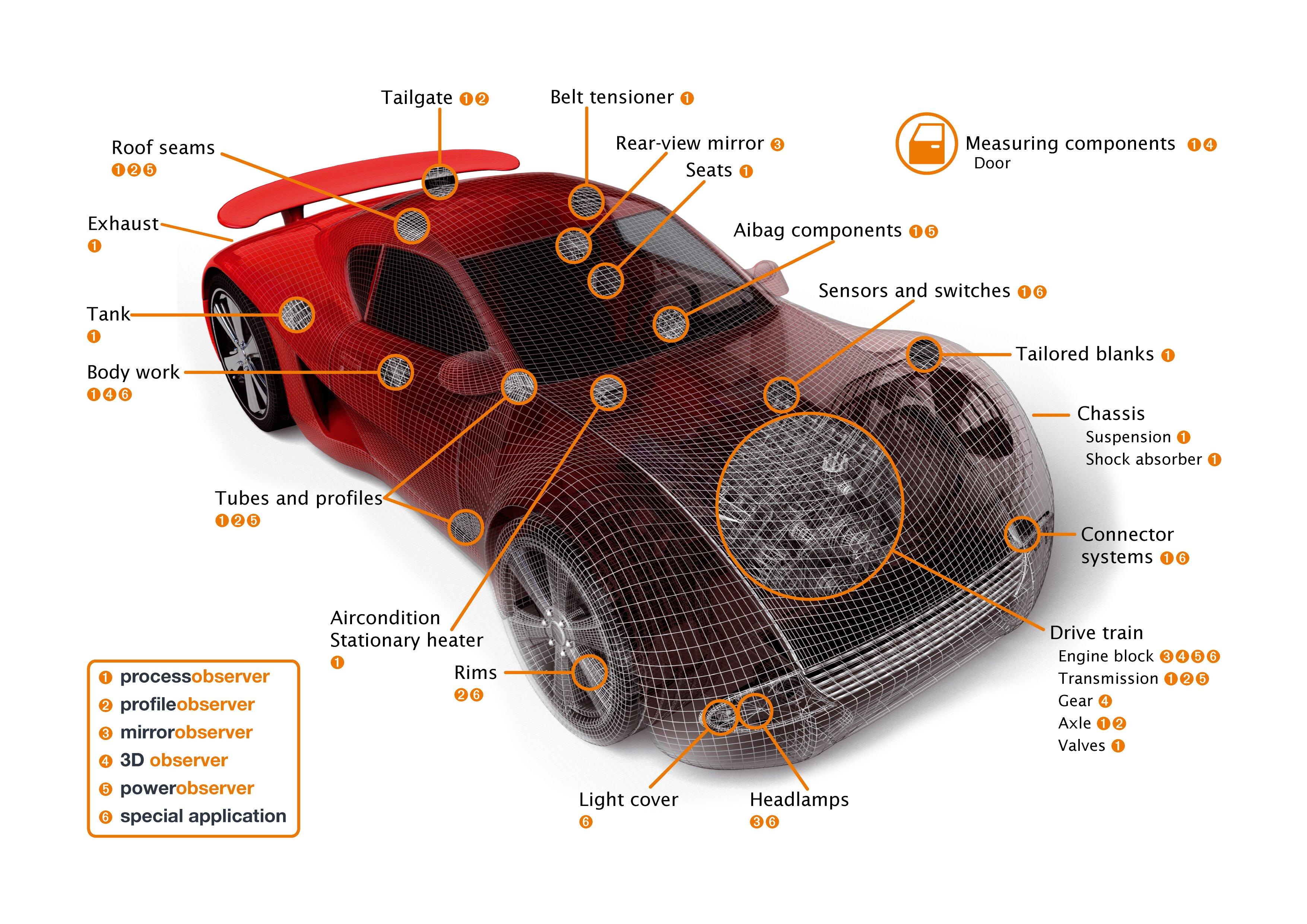 Tổng hợp các thuật ngữ sử dụng trong ô tô