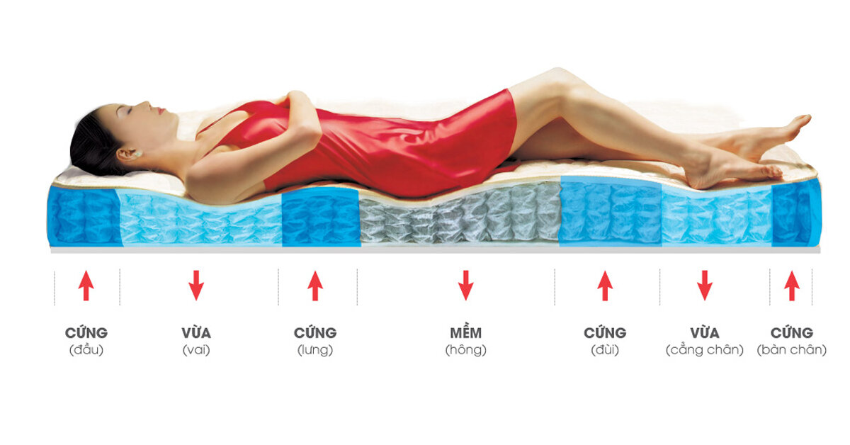 Top 5 loại đệm thích hợp cho người bị đau lưng