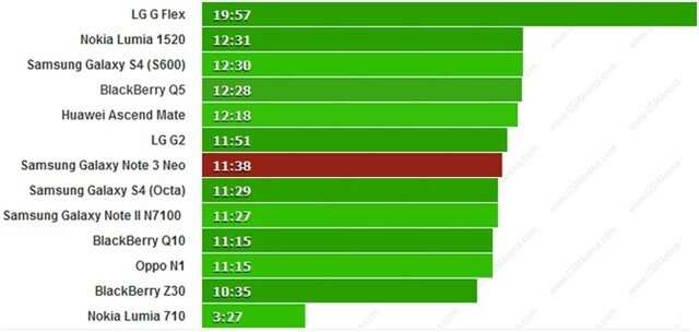 Thời lượng phát video của Galaxy Note 3 Neo.