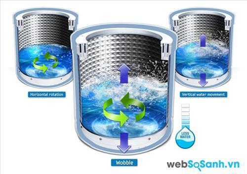 Công nghệ giặt Wobble bảo vệ các loại vải mềm (nguồn: internet)