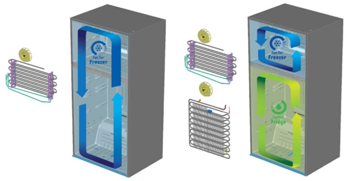 Twin Cooling Plus là gì? Tủ lạnh Samsung nào được trang bị công nghệ này?