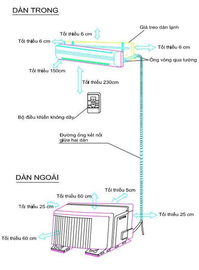 Lắp đặt dàn nóng đúng sẽ tiết kiệm điện và làm mát tốt hơn.
