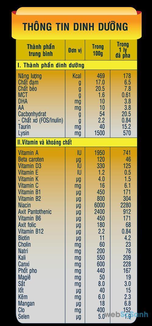 Công thức sữa bột Nutifood Grow Plus+