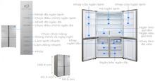 Các ưu điểm về công nghệ của tủ lạnh Sanyo AQUA Inverter