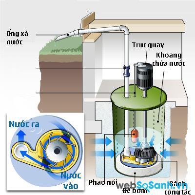 Cấu tạo máy bơm chìm nước ly tâm
